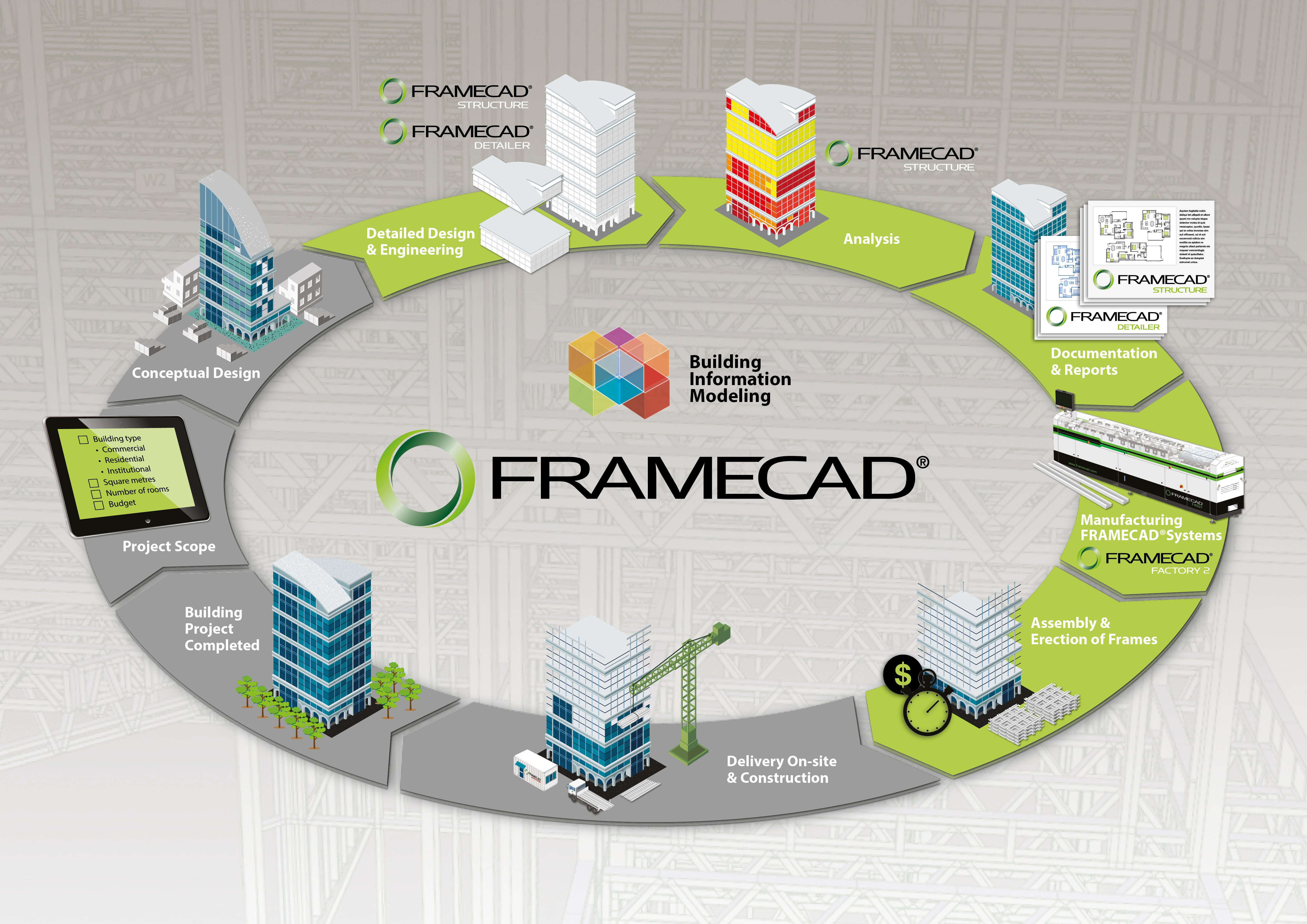 Framecad Complete End To End Cfs System With Advanced Engineering Design Software Manufacturing Technology And A Global Support Network
